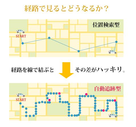 GPS経路