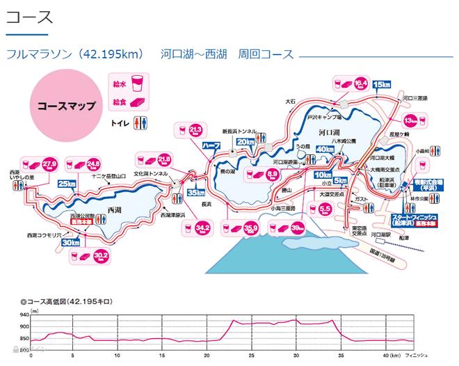 富士山マラソンコース